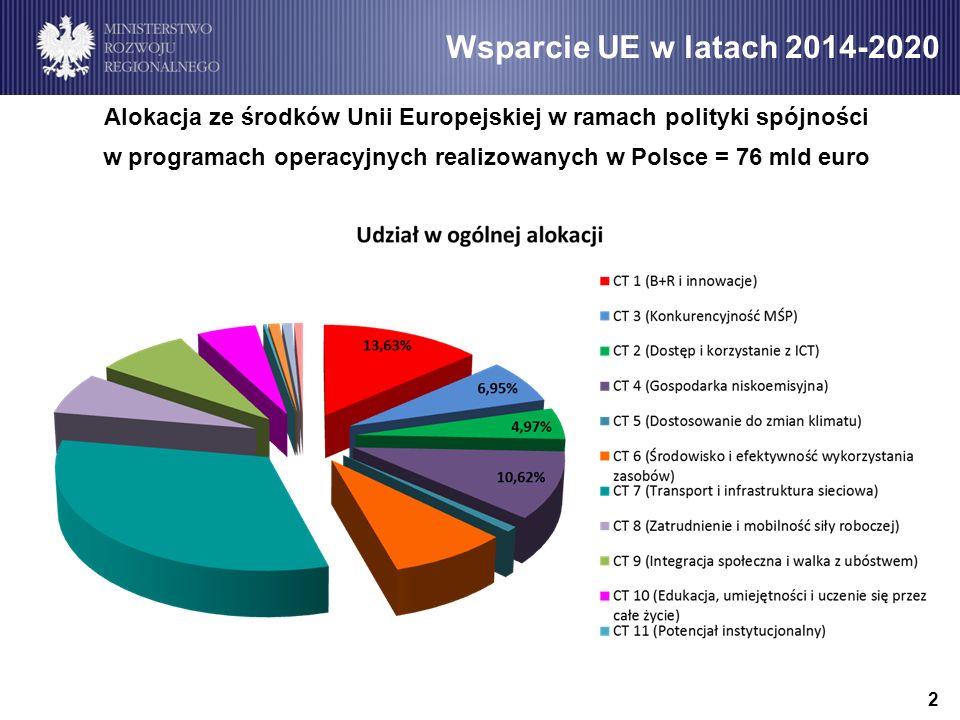 Wsparcie UE w latach 2014-2020 Alokacja ze środków Unii Europejskiej w ramach polityki spójności.