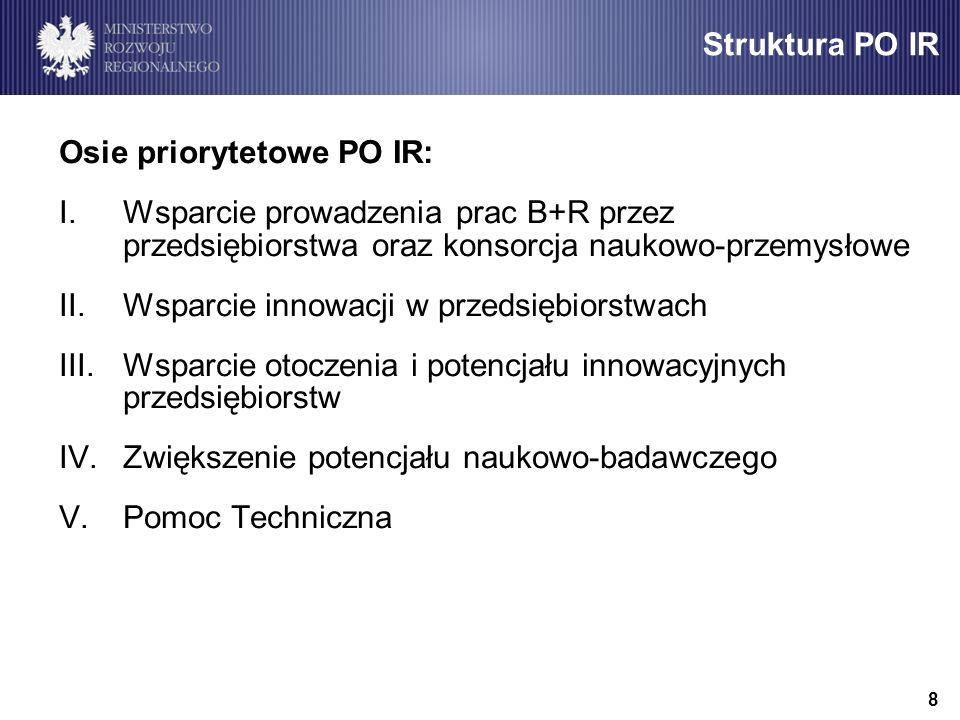 Struktura PO IR Osie priorytetowe PO IR: Wsparcie prowadzenia prac B+R przez przedsiębiorstwa oraz konsorcja naukowo-przemysłowe.