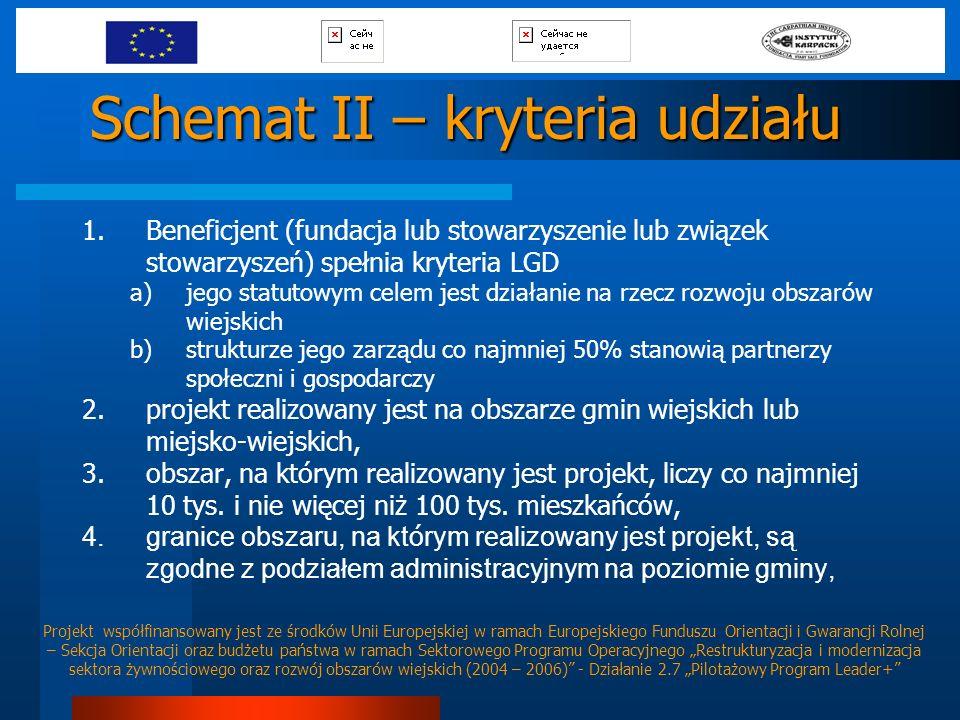 Schemat II – kryteria udziału