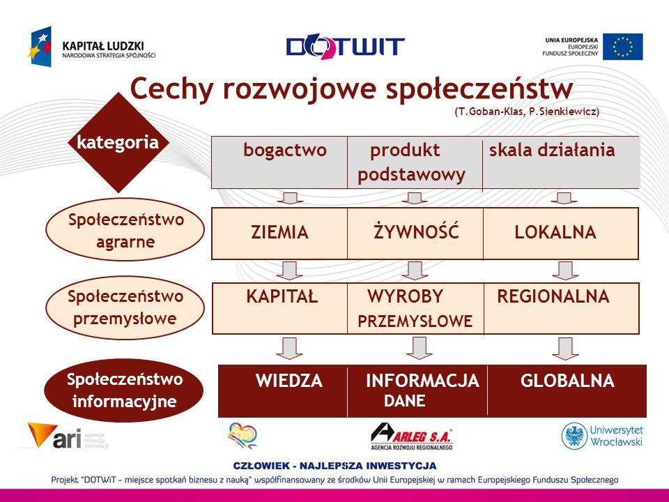 Cechy rozwojowe społeczeństw (T.Goban-Klas, P.Sienkiewicz)