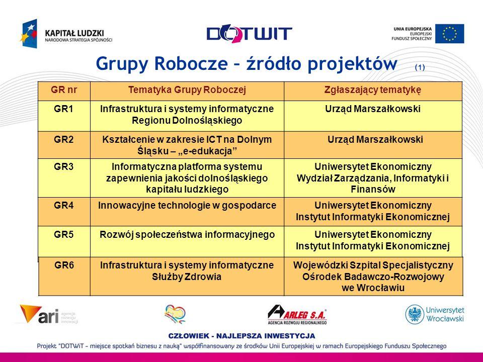 Grupy Robocze – źródło projektów (1)