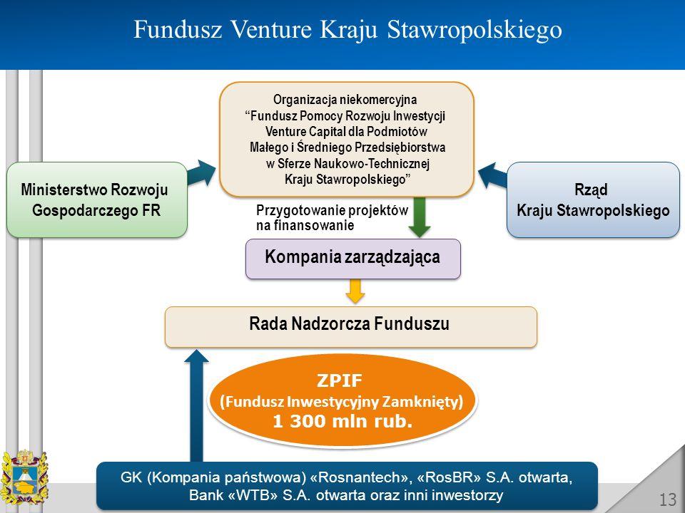 Fundusz Venture Kraju Stawropolskiego