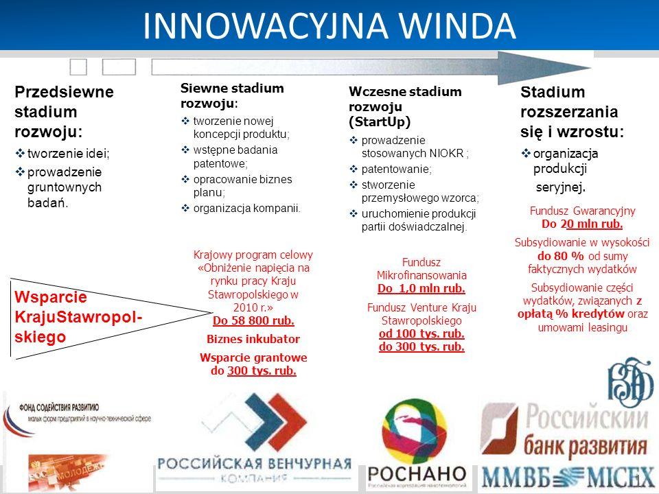 INNOWACYJNA WINDA Инновационный лифт Przedsiewne stadium rozwoju: