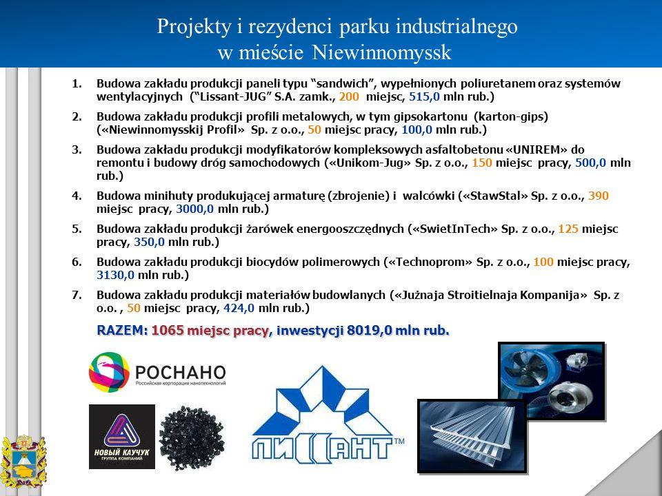 Projekty i rezydenci parku industrialnego w mieście Niewinnomyssk