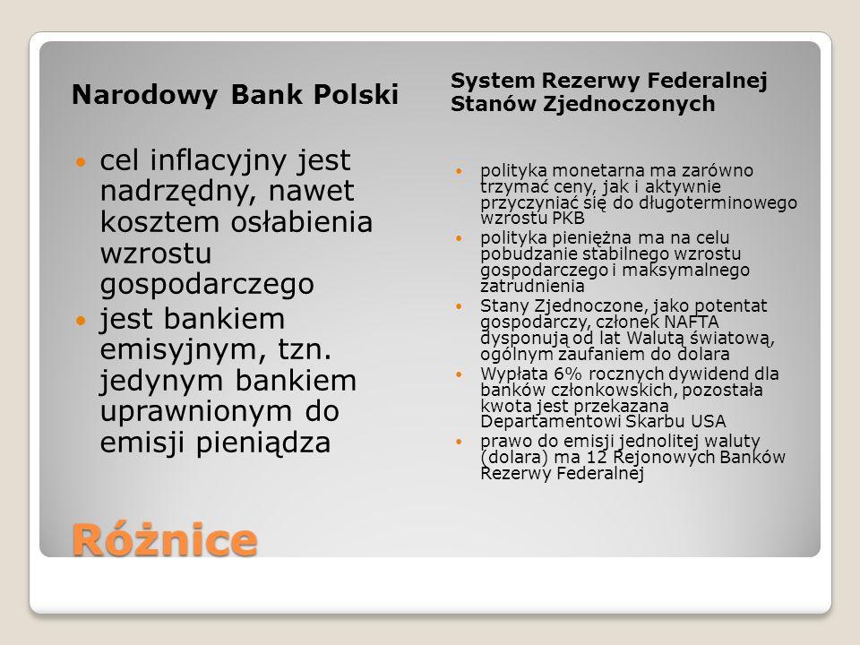 Narodowy Bank Polski System Rezerwy Federalnej. Stanów Zjednoczonych.