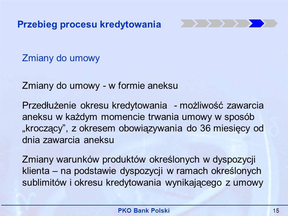 Przebieg procesu kredytowania