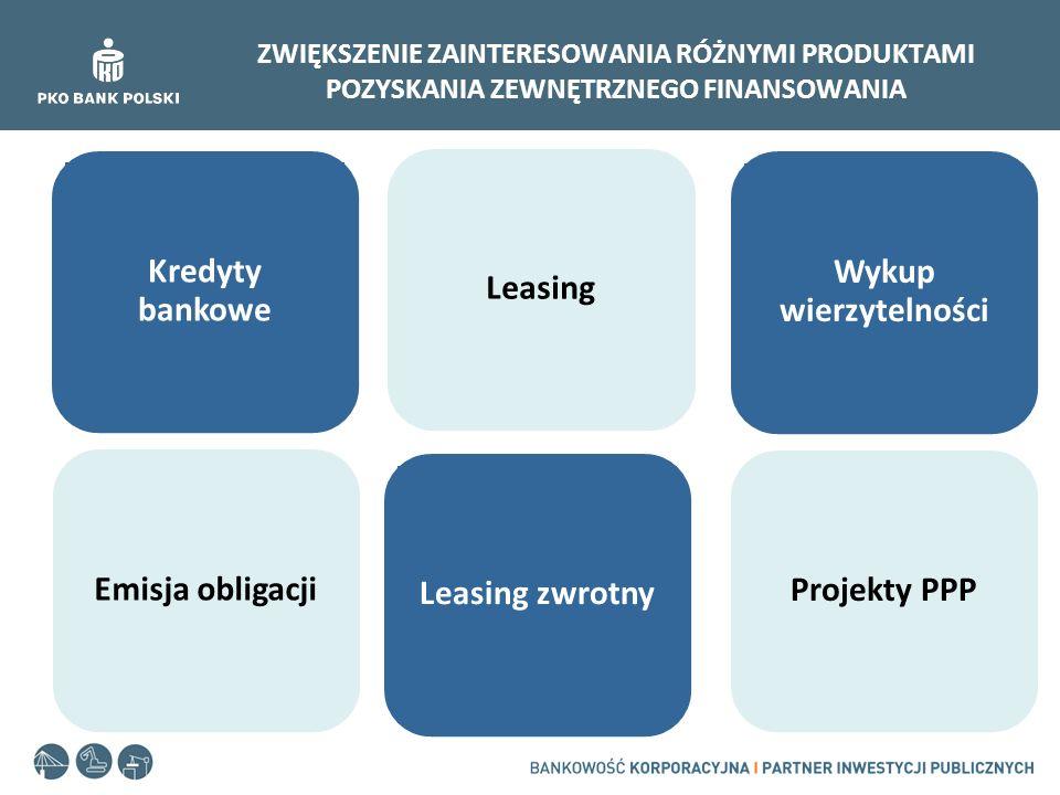 Kredyty bankowe Leasing Wykup wierzytelności Emisja obligacji
