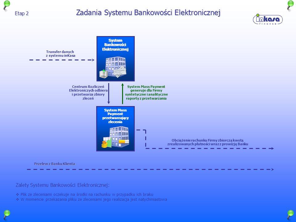 Zadania Systemu Bankowości Elektronicznej