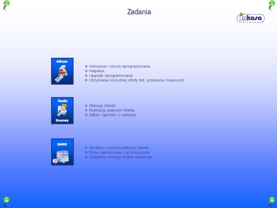 Zadania Wdrożenie i serwis oprogramowania Helpdesk