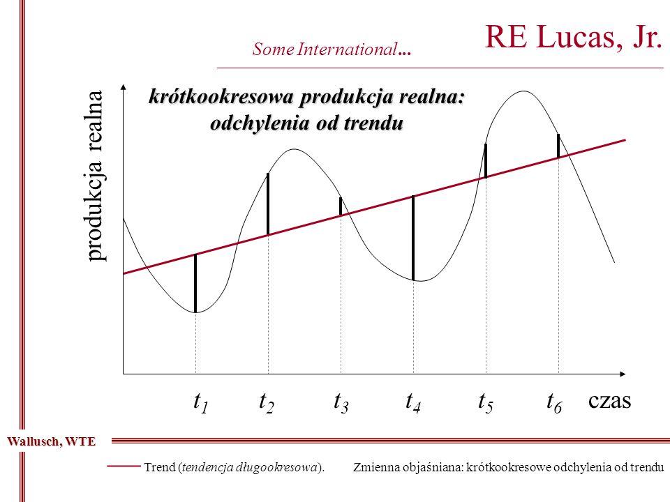 krótkookresowa produkcja realna: odchylenia od trendu