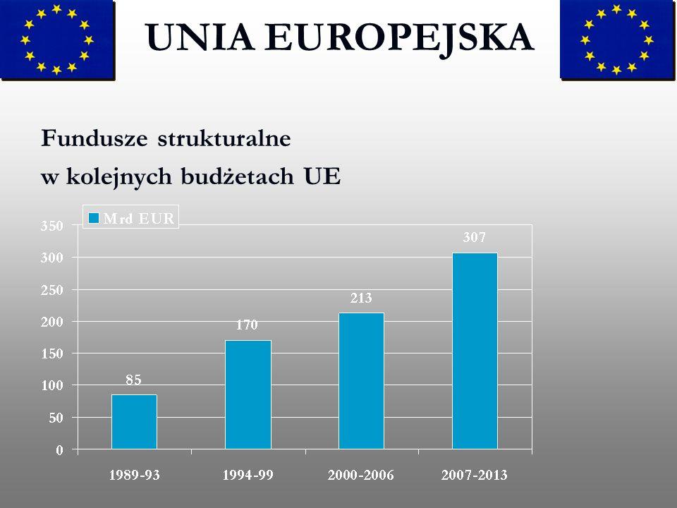 UNIA EUROPEJSKA Fundusze strukturalne w kolejnych budżetach UE