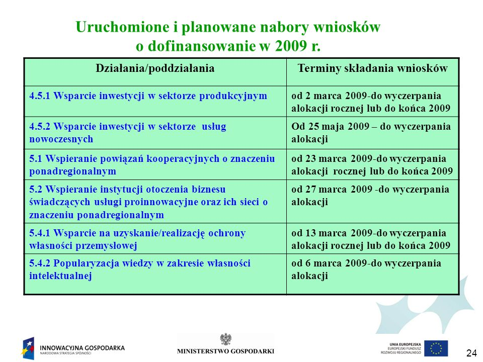 Uruchomione i planowane nabory wniosków o dofinansowanie w 2009 r.