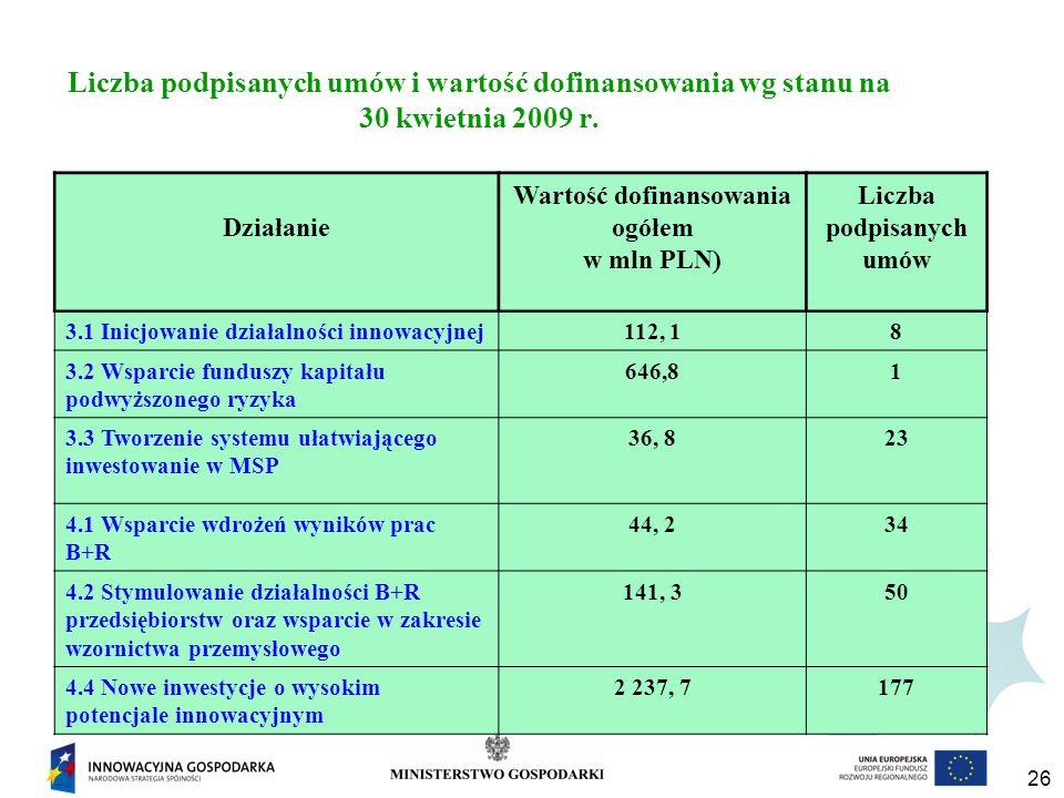 Wartość dofinansowania ogółem Liczba podpisanych umów