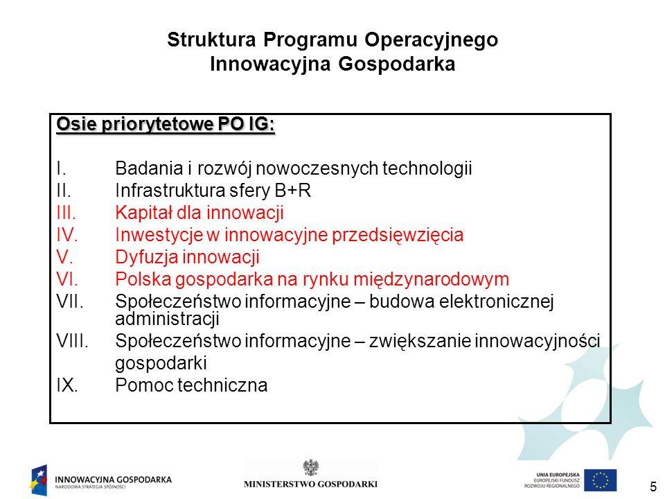 Struktura Programu Operacyjnego Innowacyjna Gospodarka