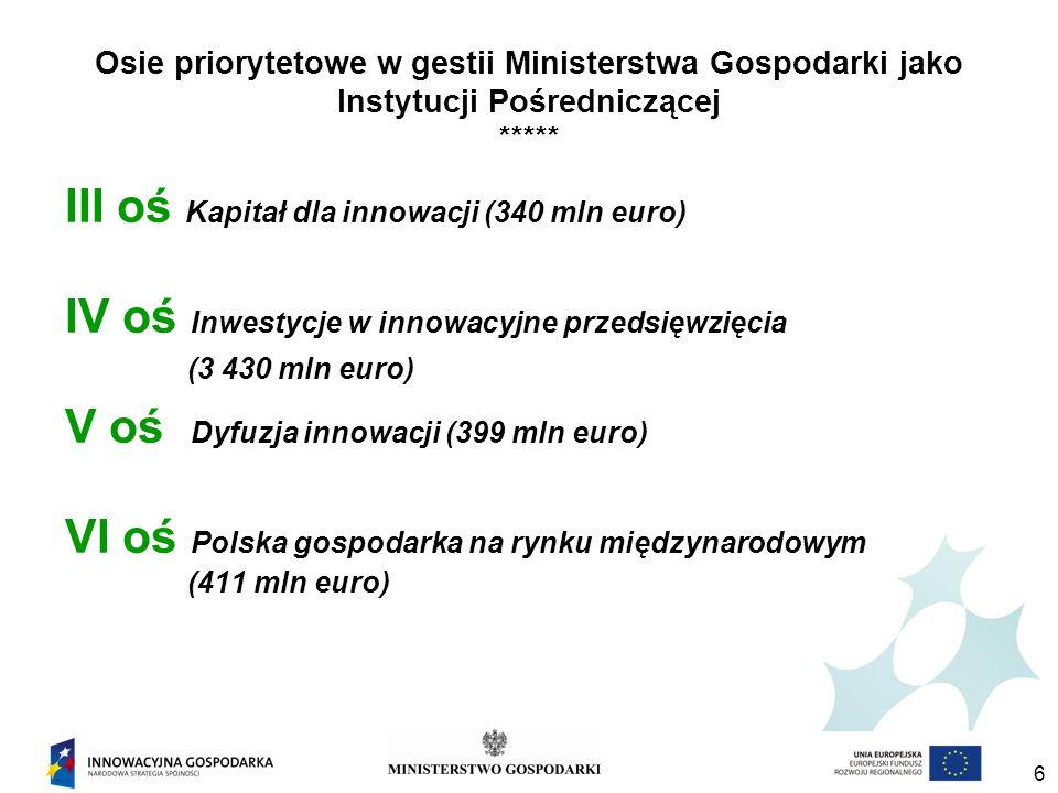 III oś Kapitał dla innowacji (340 mln euro)