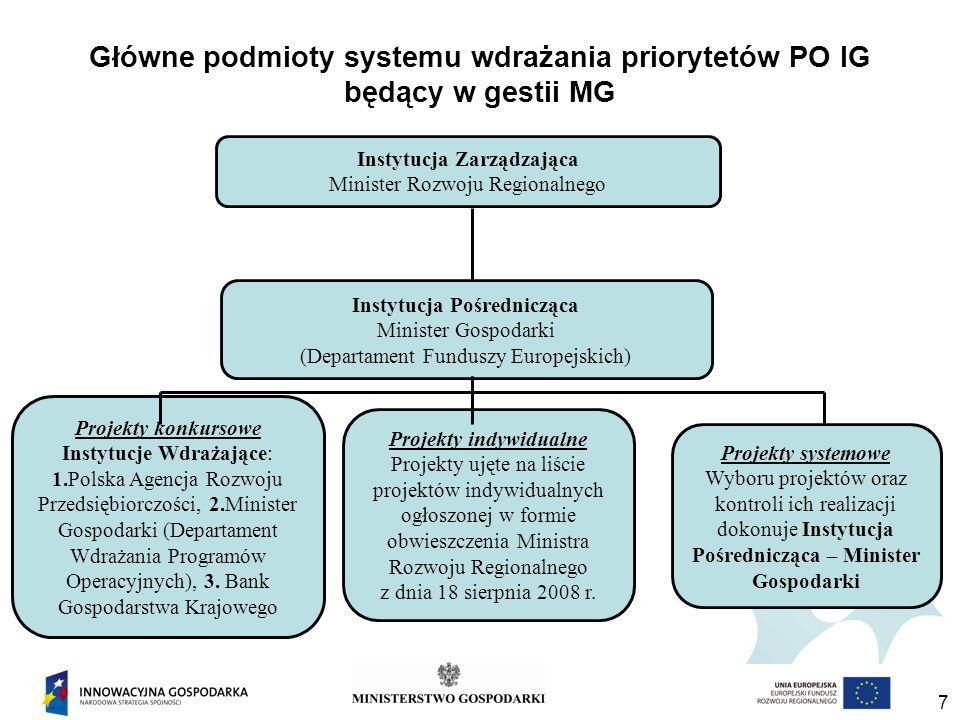 Główne podmioty systemu wdrażania priorytetów PO IG będący w gestii MG