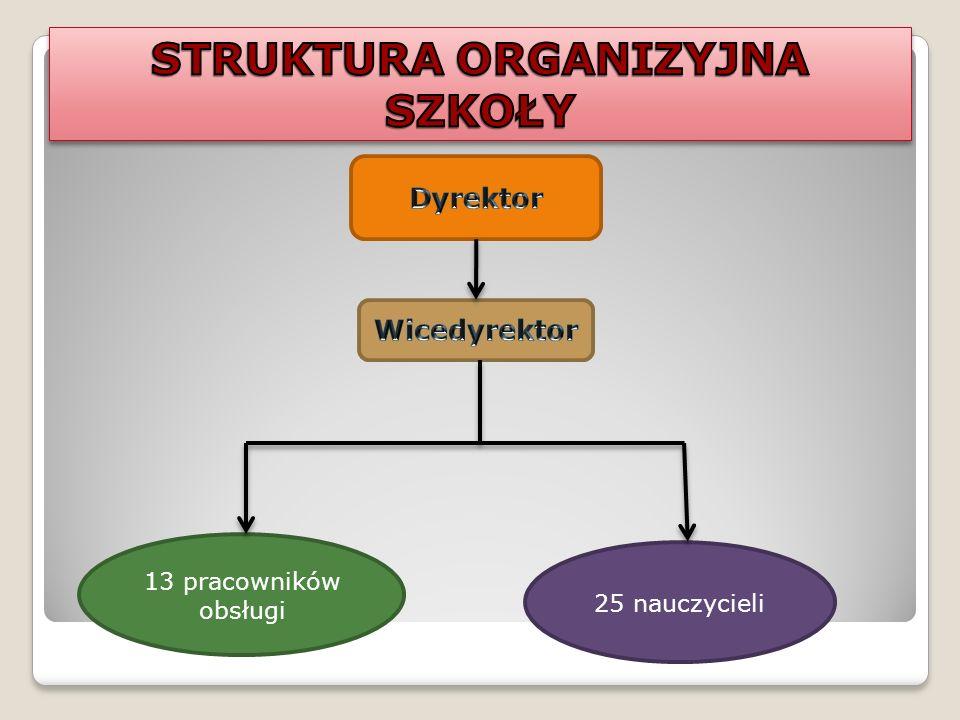 STRUKTURA ORGANIZYJNA SZKOŁY