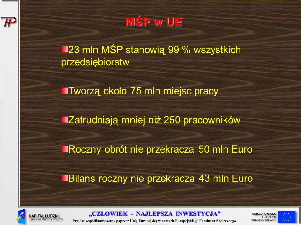 MŚP w UE 23 mln MŚP stanowią 99 % wszystkich przedsiębiorstw