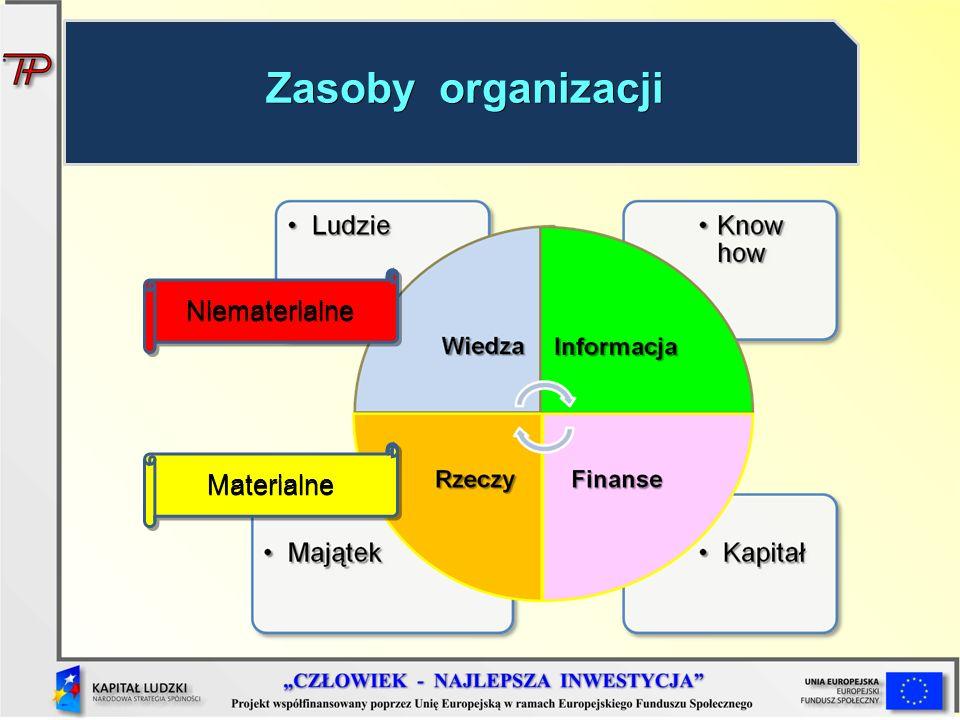 Zasoby organizacji Niematerialne Materialne