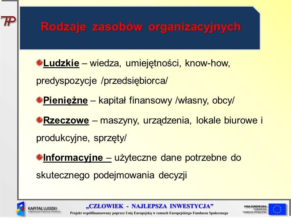 Rodzaje zasobów organizacyjnych