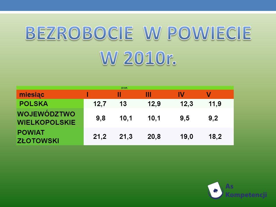 BEZROBOCIE W POWIECIE W 2010r.