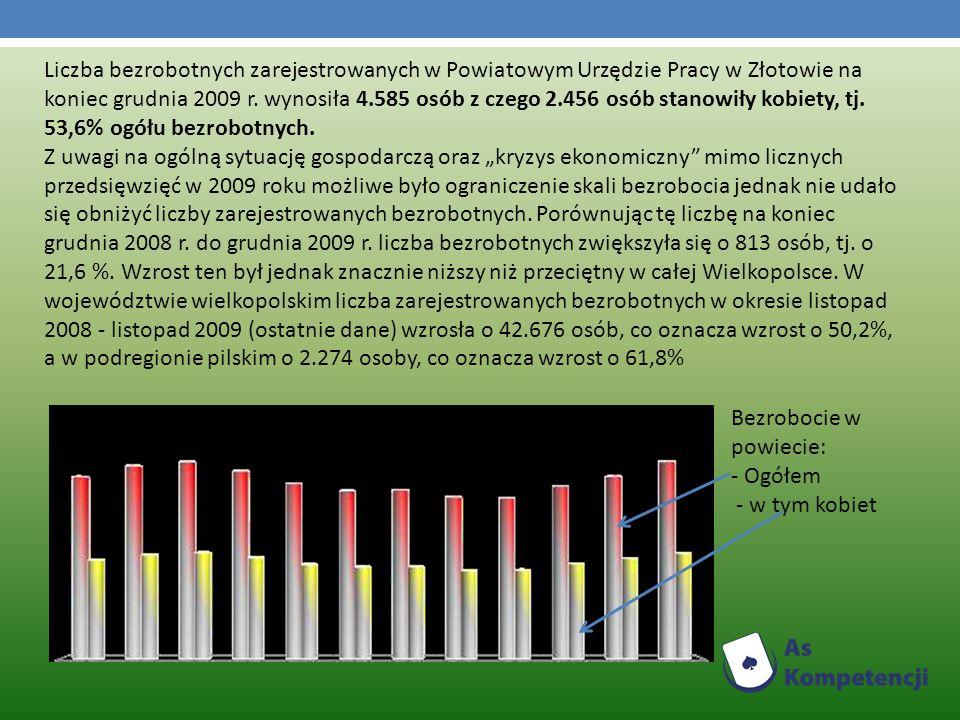 Liczba bezrobotnych zarejestrowanych w Powiatowym Urzędzie Pracy w Złotowie na koniec grudnia 2009 r. wynosiła 4.585 osób z czego 2.456 osób stanowiły kobiety, tj. 53,6% ogółu bezrobotnych.
