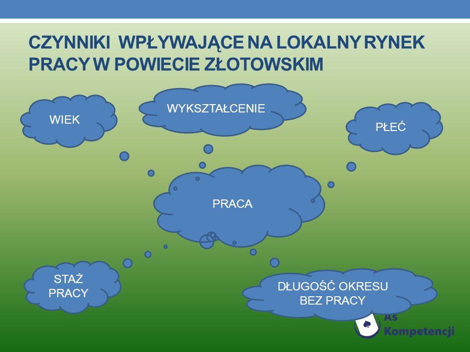 Czynniki wpływające na lokalny rynek pracy w powiecie złotowskim