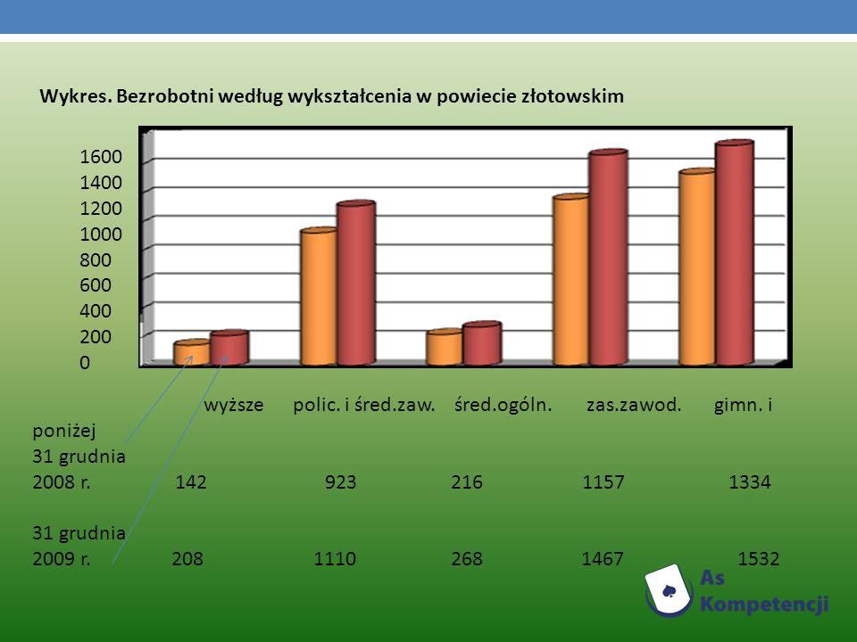 Wykres. Bezrobotni według wykształcenia w powiecie złotowskim