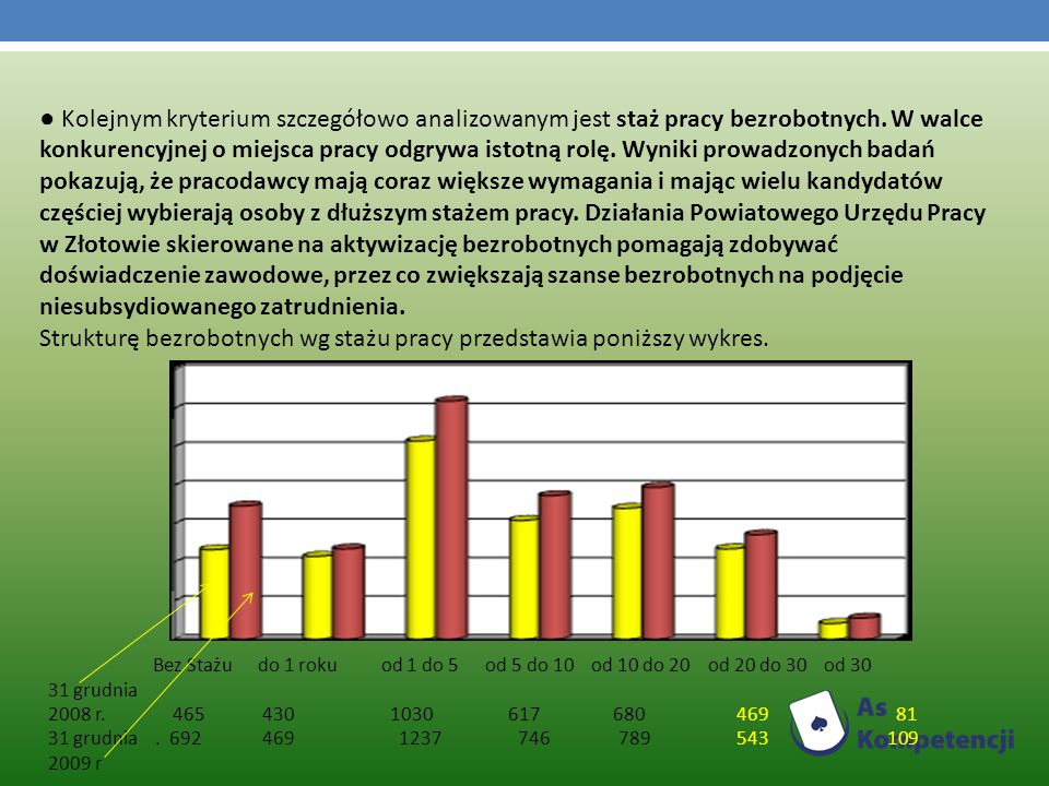 Strukturę bezrobotnych wg stażu pracy przedstawia poniższy wykres.