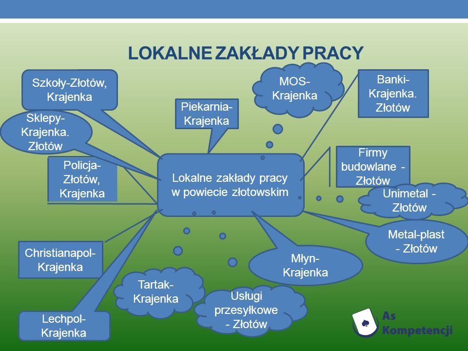 Lokalne zakłady pracy MOS- Krajenka Banki- Krajenka. Złotów