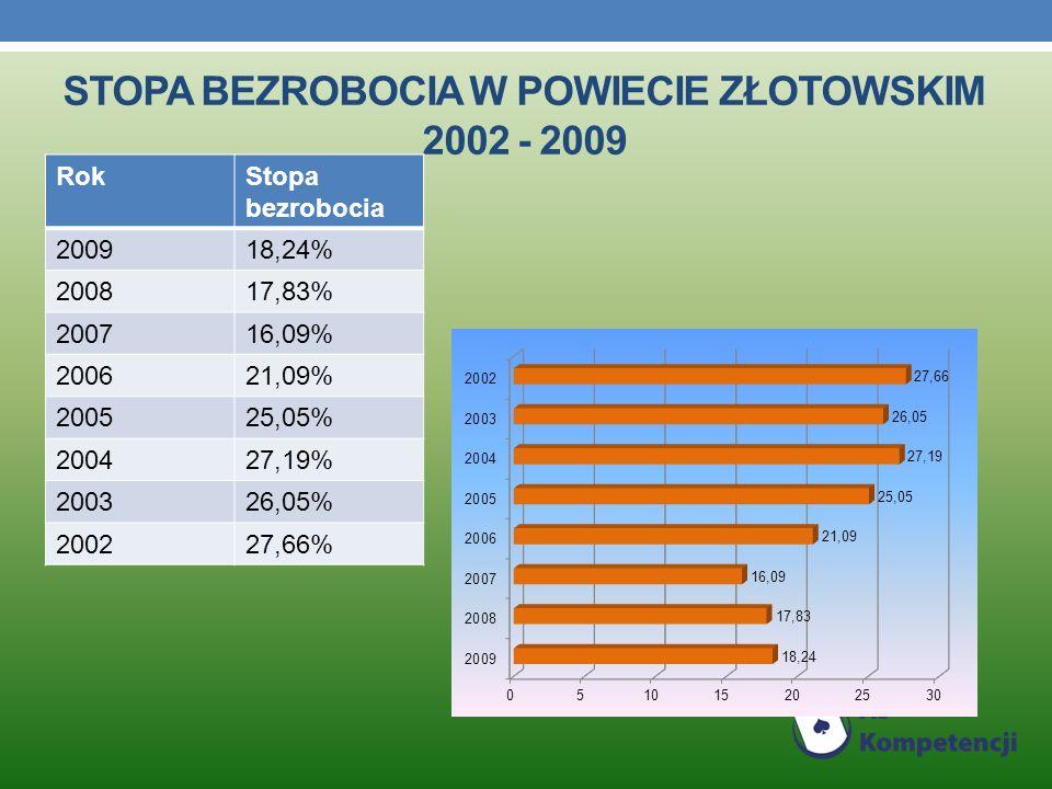 Stopa bezrobocia W POWIECIE ZŁOTOWSKIM 2002 - 2009