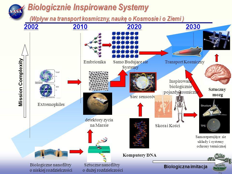 2017/3/28 2002. 2010. 2020. 2030. Biologicznie Inspirowane Systemy (Wpływ na transport kosmiczny, naukę o Kosmosie i o Ziemi )
