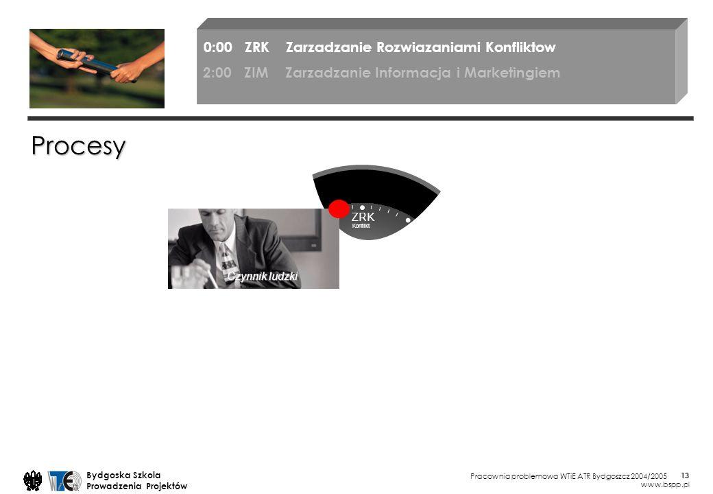 Procesy 0:00 ZRK Zarzadzanie Rozwiazaniami Konfliktow
