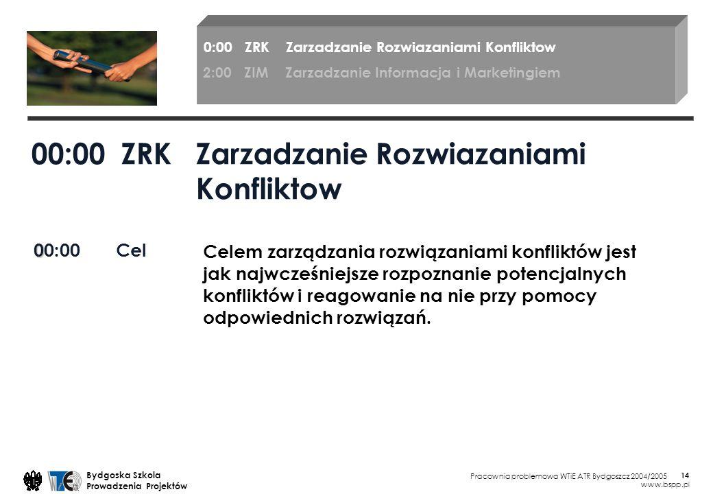 00:00 ZRK Zarzadzanie Rozwiazaniami Konfliktow