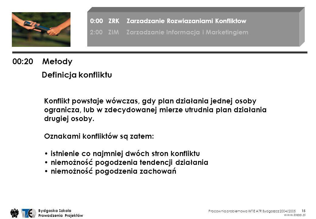 00:20 Metody Definicja konfliktu
