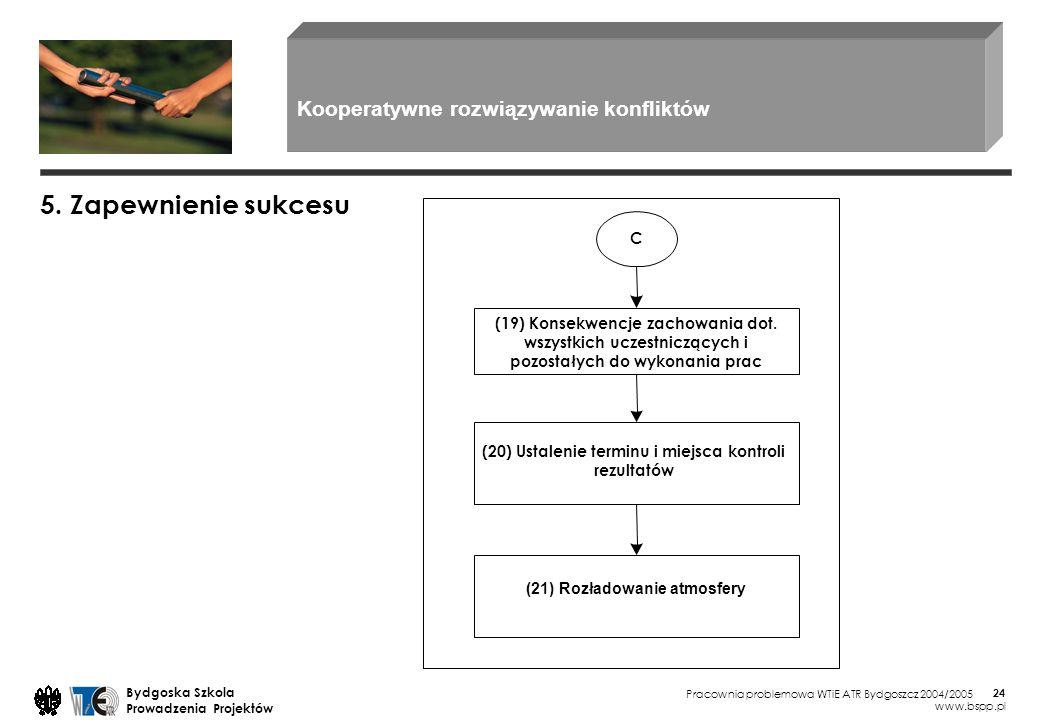 5. Zapewnienie sukcesu Kooperatywne rozwiązywanie konfliktów C