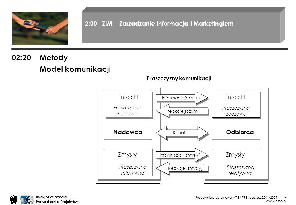 02:20 Metody Model komunikacji