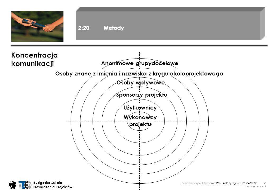 Koncentracja komunikacji 2:20 Metody Anonimowe grupydocelowe