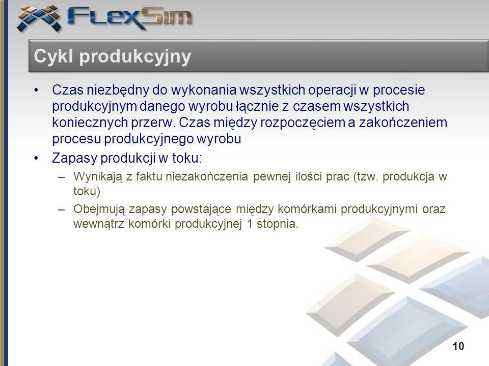 Cykl produkcyjny