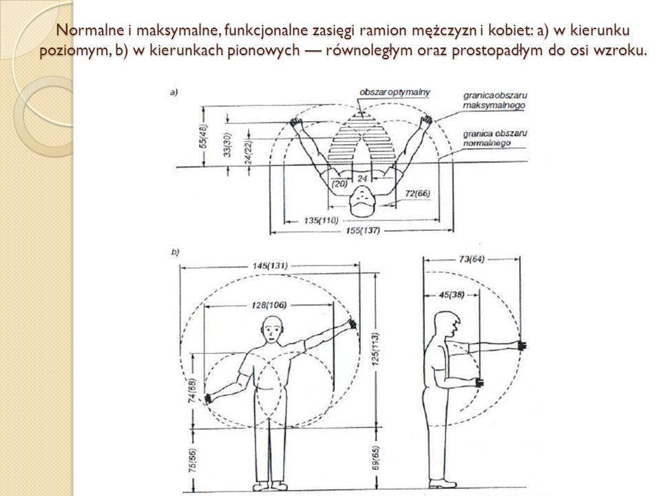 Normalne i maksymalne, funkcjonalne zasięgi ramion mężczyzn i kobiet: a) w kierunku poziomym, b) w kierunkach pionowych — równoległym oraz prostopadłym do osi wzroku.