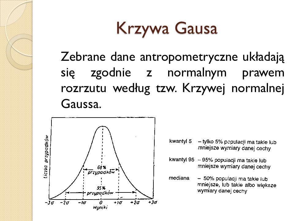 Krzywa Gausa Zebrane dane antropometryczne układają się zgodnie z normalnym prawem rozrzutu według tzw.