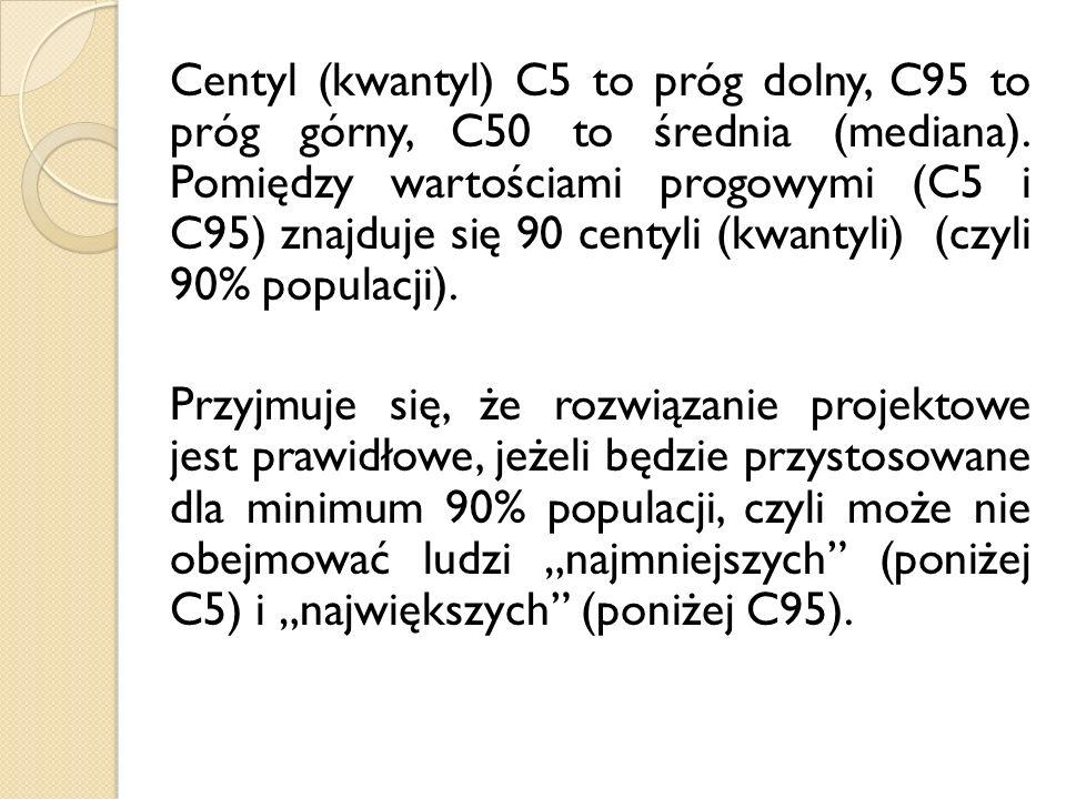 Centyl (kwantyl) C5 to próg dolny, C95 to próg górny, C50 to średnia (mediana).