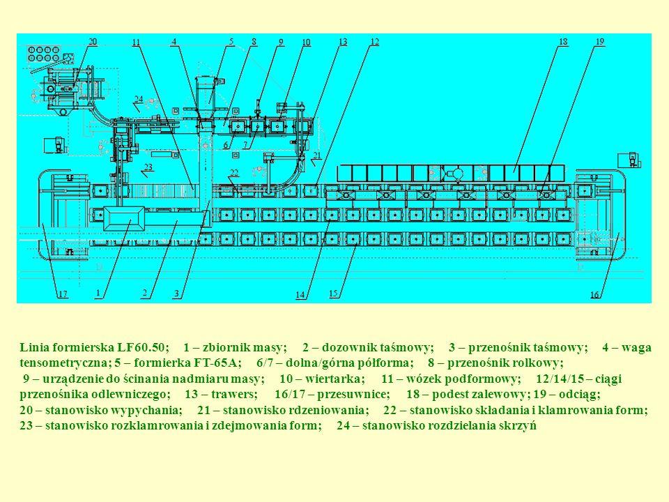 Linia formierska LF60.50; 1 – zbiornik masy; 2 – dozownik taśmowy; 3 – przenośnik taśmowy; 4 – waga tensometryczna; 5 – formierka FT-65A; 6/7 – dolna/górna półforma; 8 – przenośnik rolkowy;