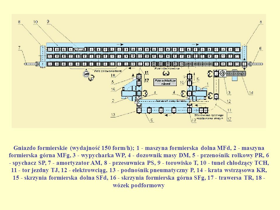 Gniazdo formierskie (wydajność 150 form/h); 1 - maszyna formierska dolna MFd, 2 - maszyna formierska górna MFg, 3 - wypycharka WP, 4 - dozownik masy DM, 5 - przenośnik rolkowy PR, 6 - spychacz SP, 7 - amortyzator AM, 8 - przesuwnica PS, 9 - torowisko T, 10 - tunel chłodzący TCH, 11 - tor jezdny TJ, 12 - elektrowciąg, 13 - podnośnik pneumatyczny P, 14 - krata wstrząsowa KR, 15 - skrzynia formierska dolna SFd, 16 - skrzynia formierska górna SFg, 17 - trawersa TR, 18 - wózek podformowy