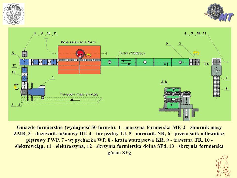 Gniazdo formierskie (wydajność 50 form/h): 1 - maszyna formierska MF, 2 - zbiornik masy ZMB, 3 - dozownik taśmowy DT, 4 - tor jezdny TJ, 5 - narożnik NR, 6 - przenośnik odlewniczy piętrowy PWP, 7 - wypycharka WP, 8 - krata wstrząsowa KR, 9 - trawersa TR, 10 - elektrowciąg, 11 - elektroszyna, 12 - skrzynia formierska dolna SFd, 13 - skrzynia formierska górna SFg