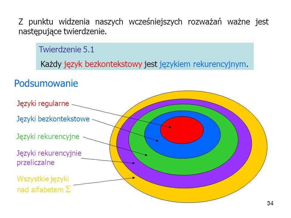 Każdy język bezkontekstowy jest językiem rekurencyjnym.