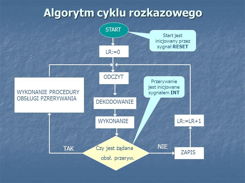 Algorytm cyklu rozkazowego