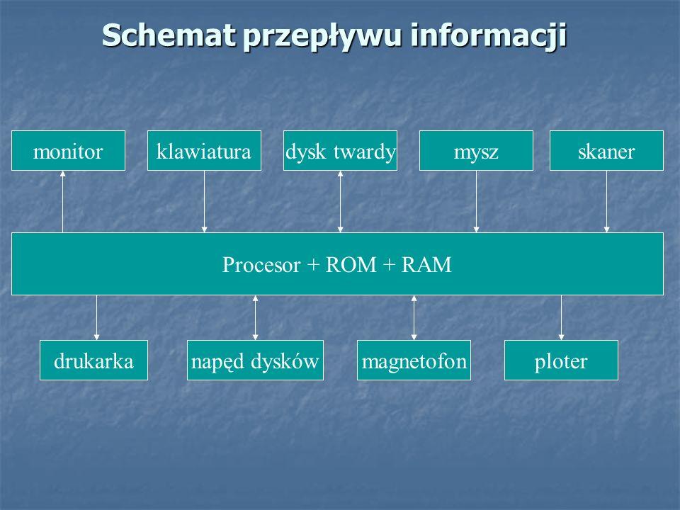 Schemat przepływu informacji