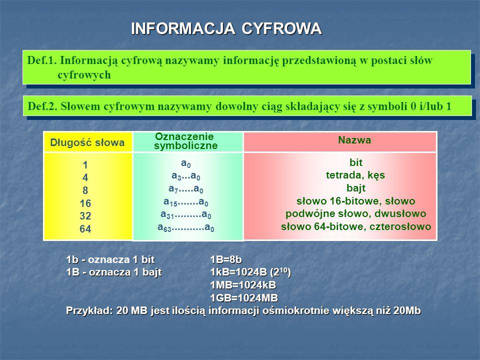 INFORMACJA CYFROWADef.1. Informacją cyfrową nazywamy informację przedstawioną w postaci słów cyfrowych.