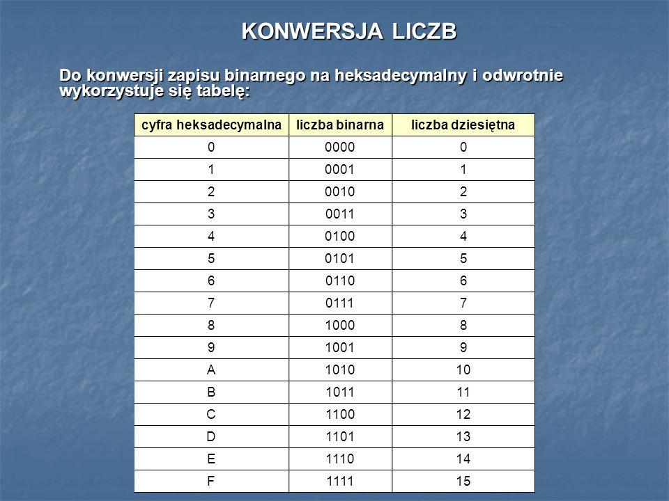KONWERSJA LICZB Do konwersji zapisu binarnego na heksadecymalny i odwrotnie wykorzystuje się tabelę: